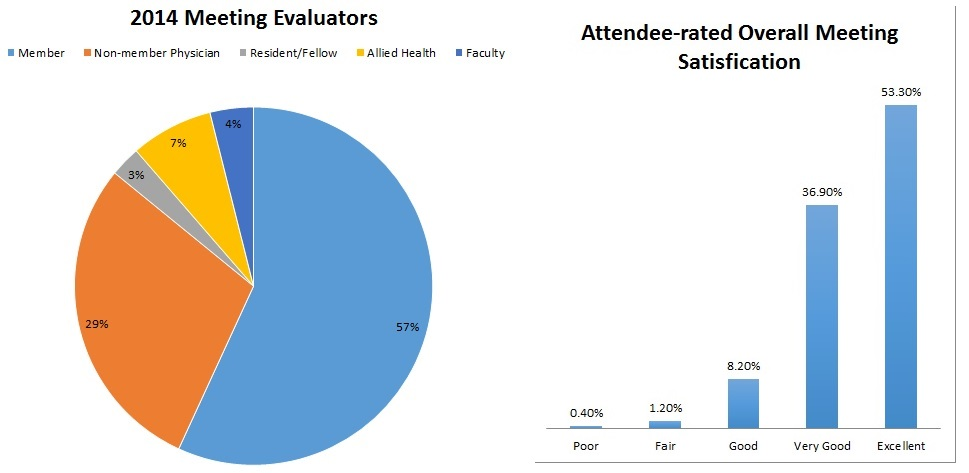 2014 Evaluation Data
